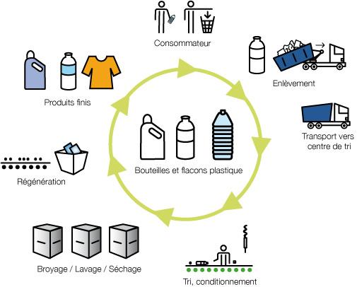 a quoi cela sert de recycler le plastique toutes les astuces pour faires des conomies. Black Bedroom Furniture Sets. Home Design Ideas