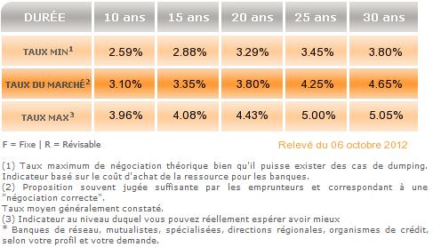 taux-emprunt-octobre-2012